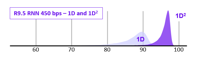 1D 1D squared nanopore accuracy.PNG
