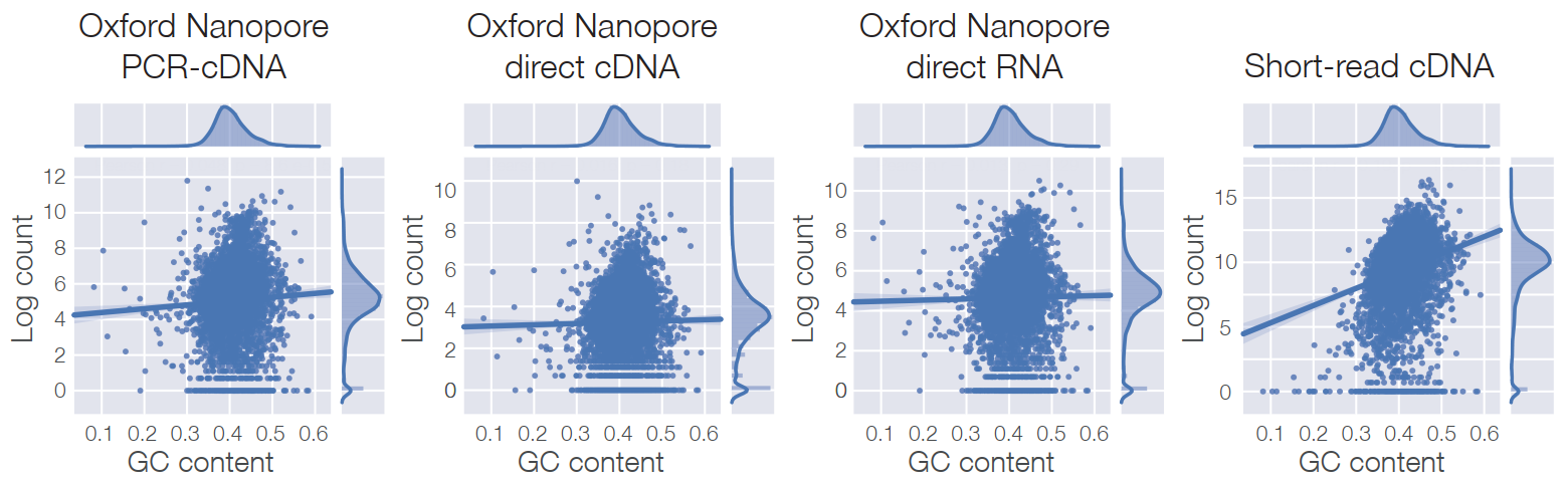 Plot showing low GC bias of nanopore RNA sequencing