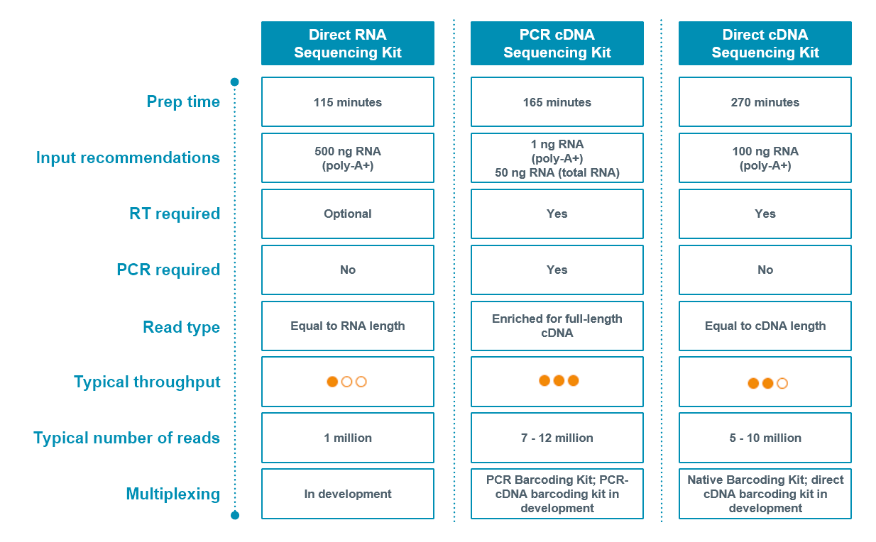 Oxford Nanopore RNA sequencing kits comparison table