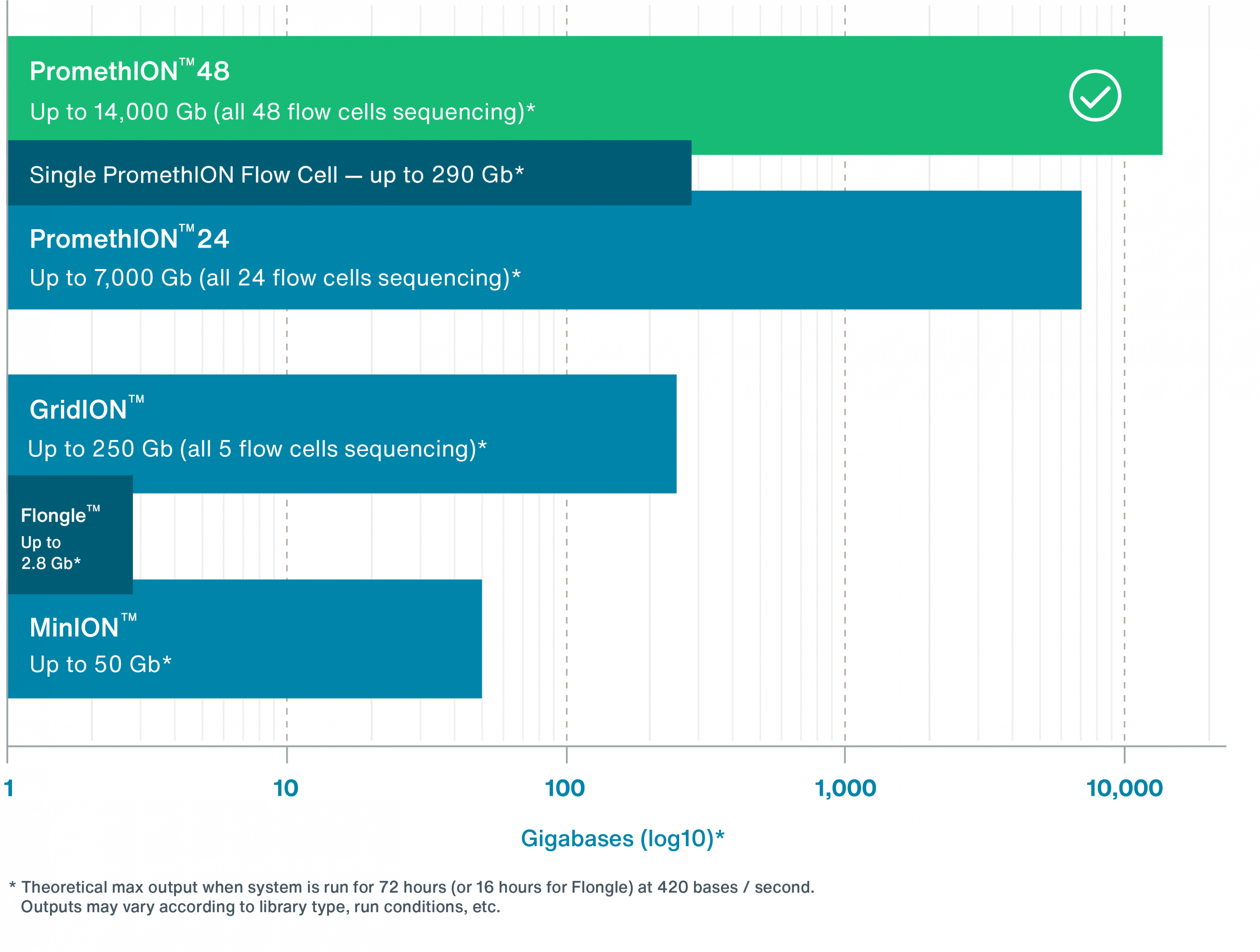 Nanopore sequencing yield chart